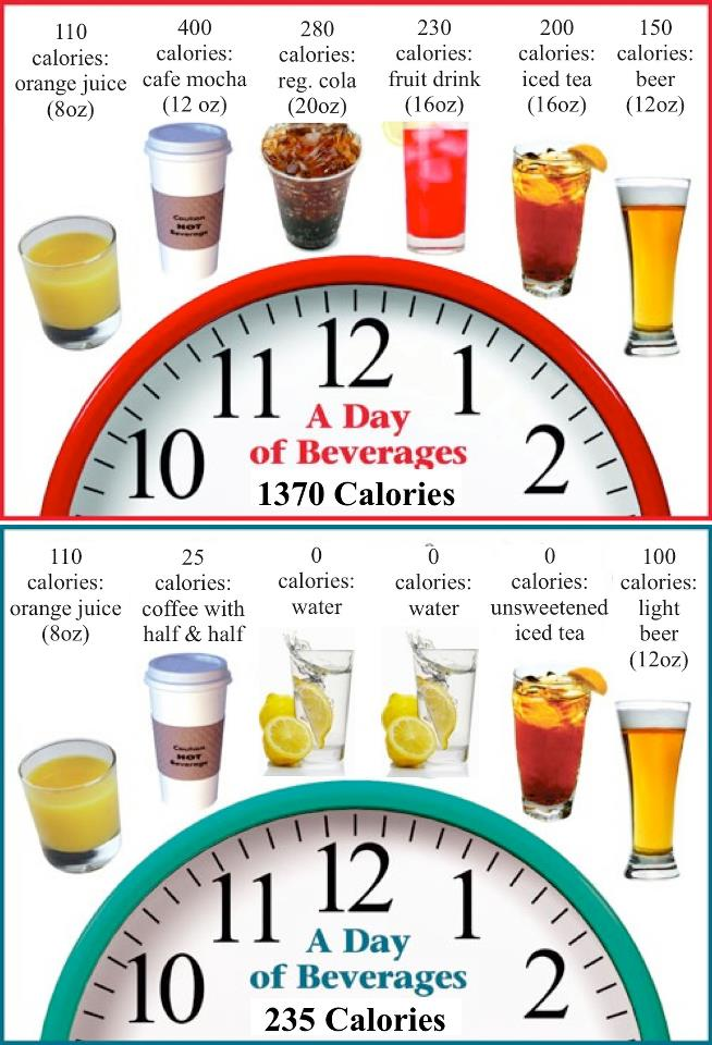 good to know : how many calories are in your favourite ...
